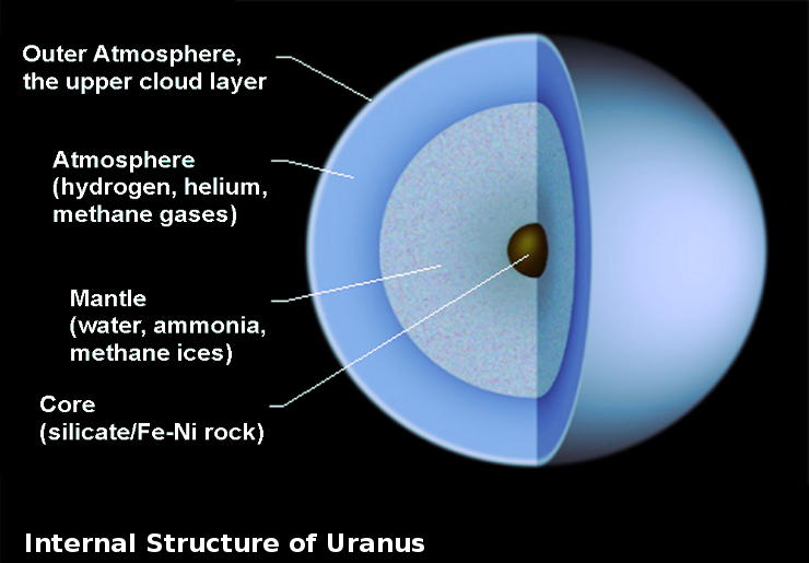 Internal-structure-of-Uranus