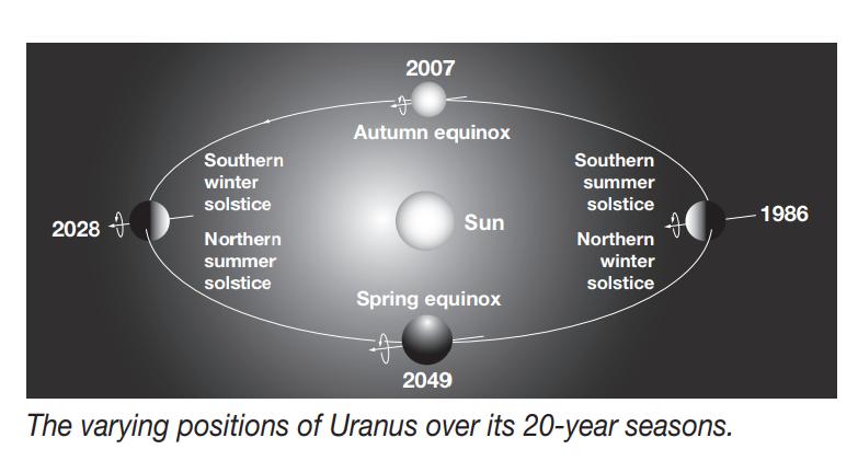 UranusPhases