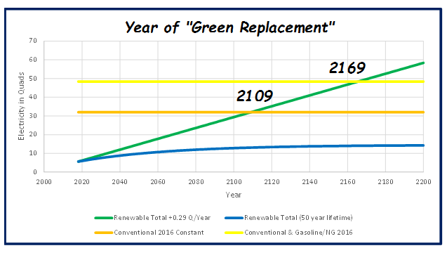 TimeBeforeGreenReplacement
