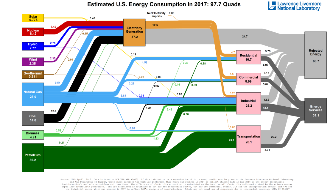 Energy_US_2017.png