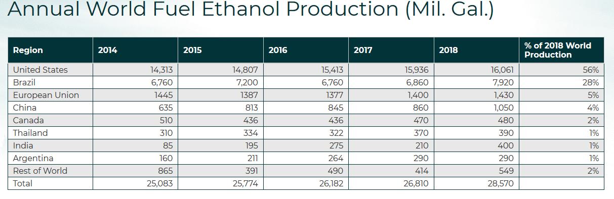 Ethanol_Worldwide_Table.png