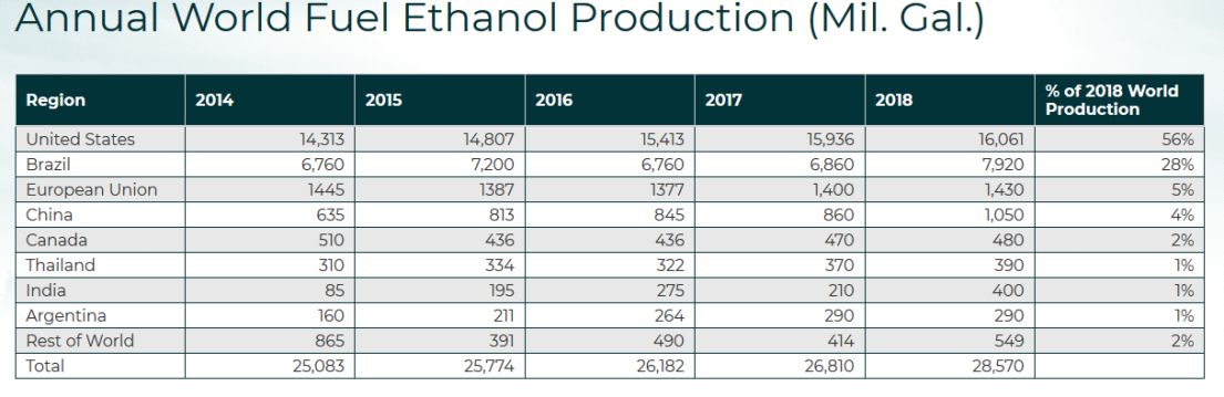 Ethanol_Worldwide_Table.png